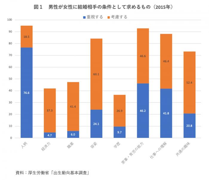 図1 男性が女性に結婚相手の条件として求めるもの(2015年)