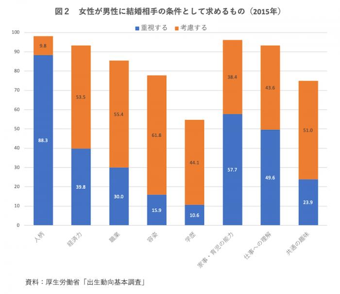 図2 女性が男性に結婚相手の条件として求めるもの(2015年)