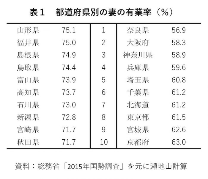 表1 都道府県別の妻の有業率